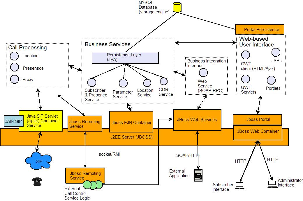 Sipexchange architecture cafesip for Architecture j2ee